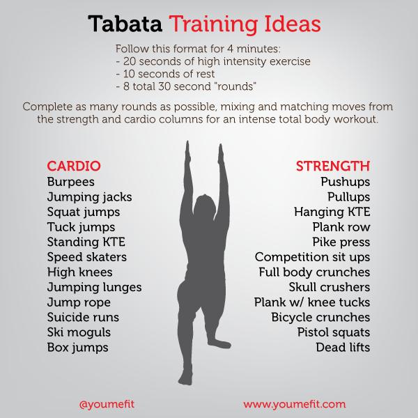 Qu'est-ce que la méthode Tabata et quels sont ses bienfaits ?